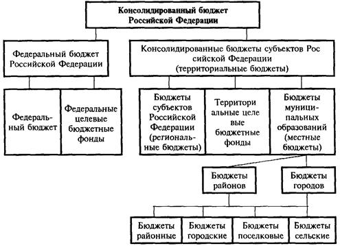 Областной бюджет схема